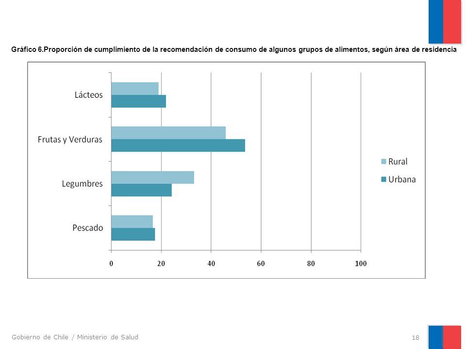 Gráfico 6.Proporción de cumplimiento de la recomendación de consumo de algunos grupos de alimentos, según área de residencia