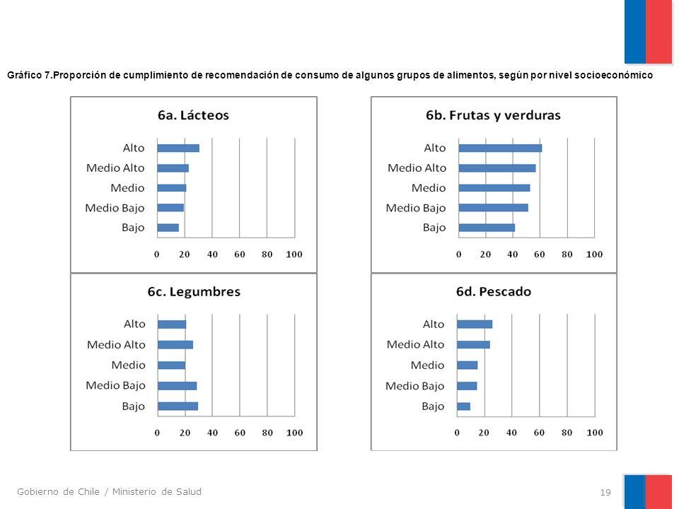 Gráfico 7.Proporción de cumplimiento de recomendación de consumo de algunos grupos de alimentos, según por nivel socioeconómico