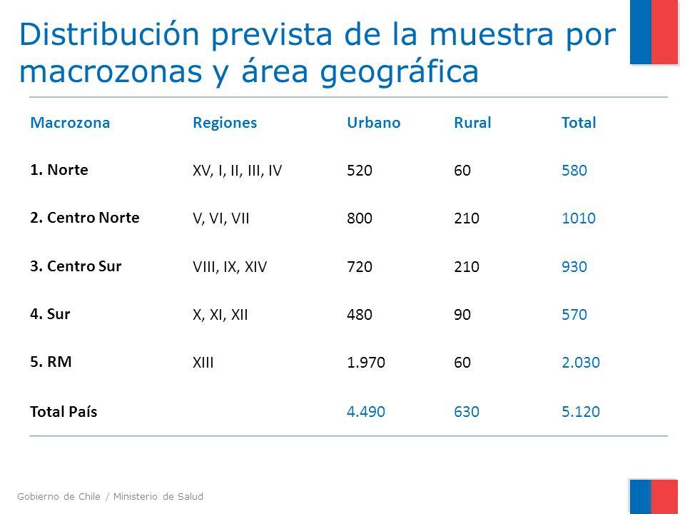 Distribución prevista de la muestra por macrozonas y área geográfica