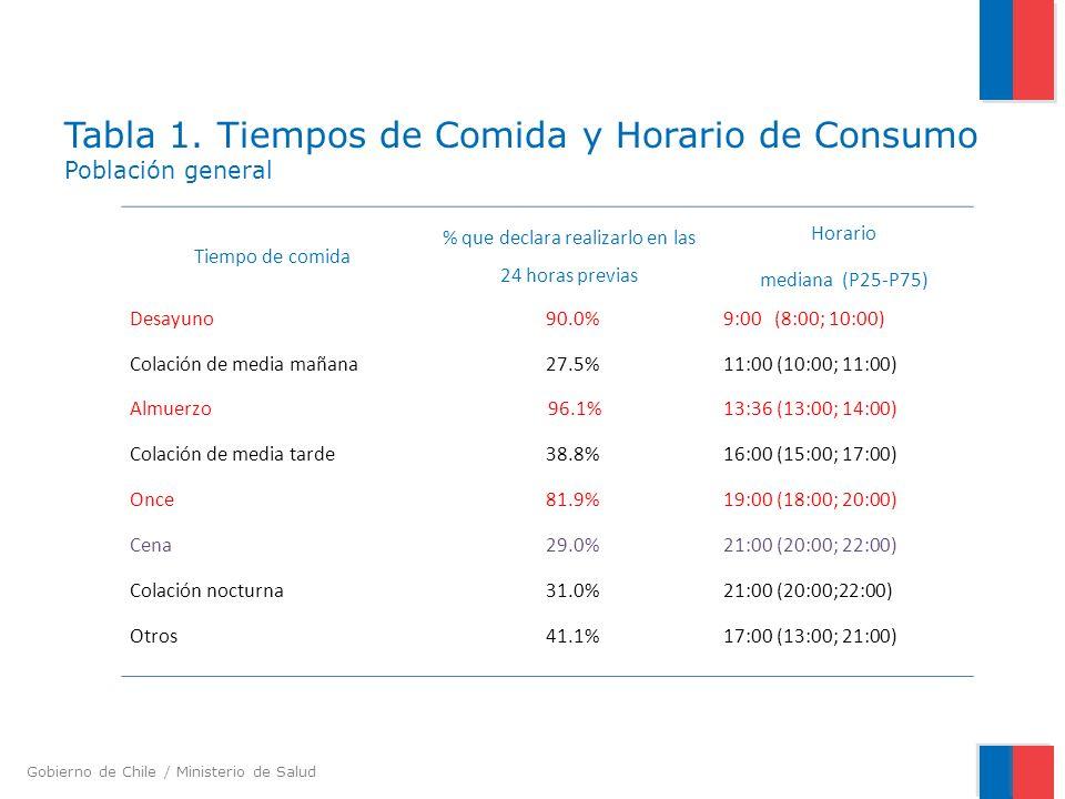 Tabla 1. Tiempos de Comida y Horario de Consumo Población general