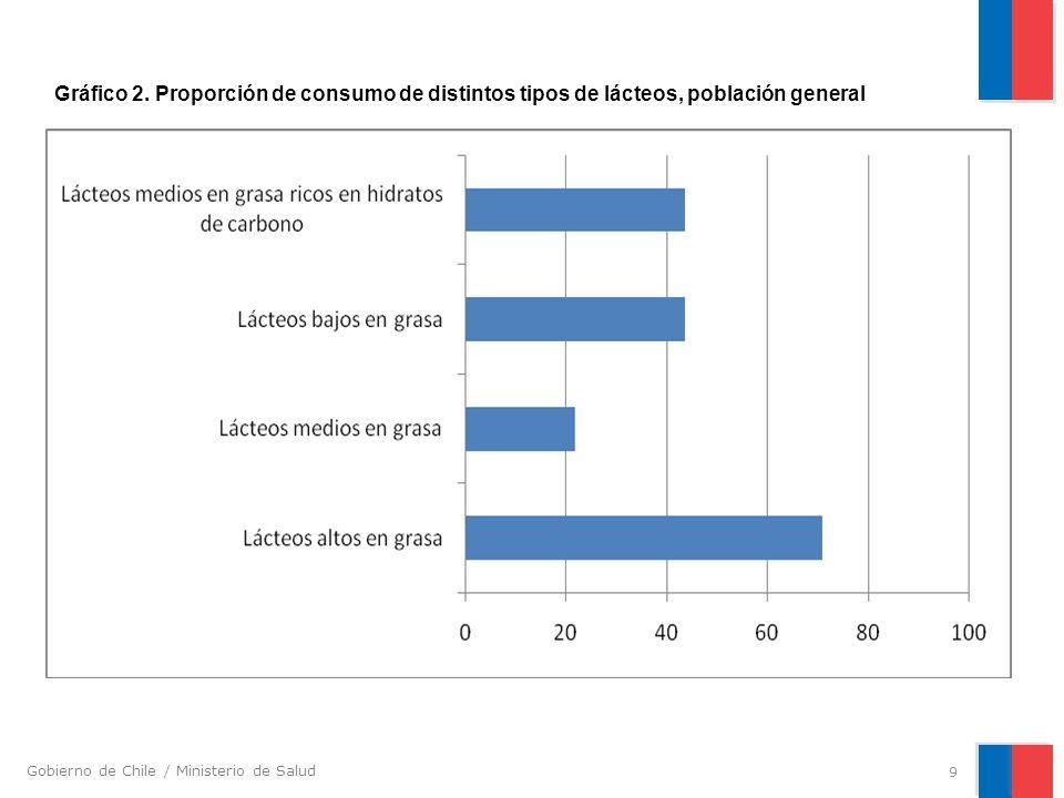 Gráfico 2. Proporción de consumo de distintos tipos de lácteos, población general