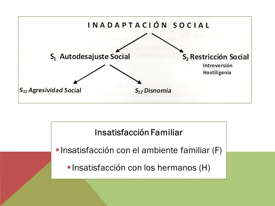 Insatisfacción Familiar