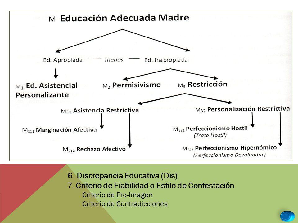 6. Discrepancia Educativa (Dis)