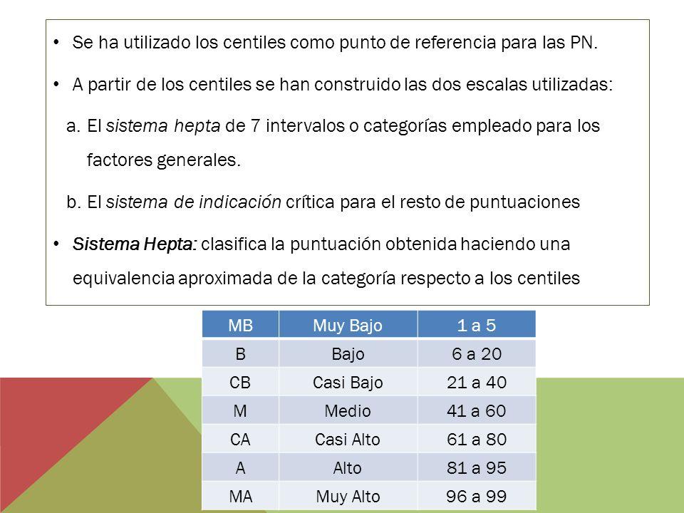 Se ha utilizado los centiles como punto de referencia para las PN.