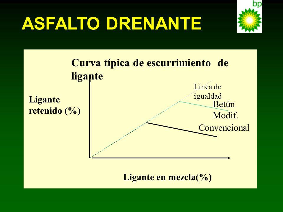 ASFALTO DRENANTE Curva típica de escurrimiento de ligante