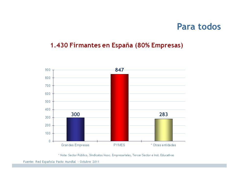 1.430 Firmantes en España (80% Empresas)