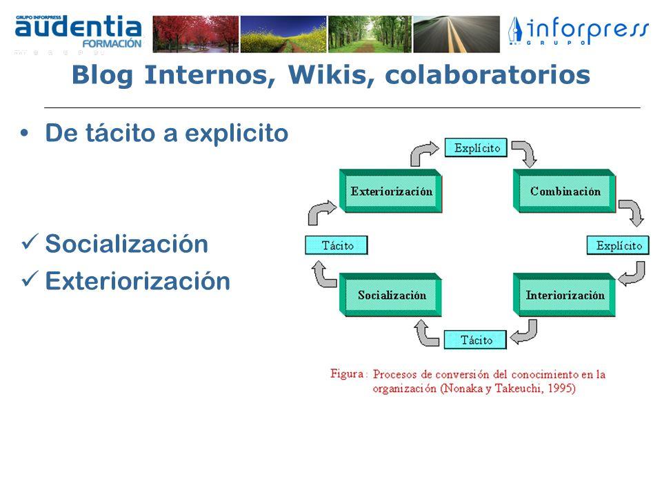 Blog Internos, Wikis, colaboratorios
