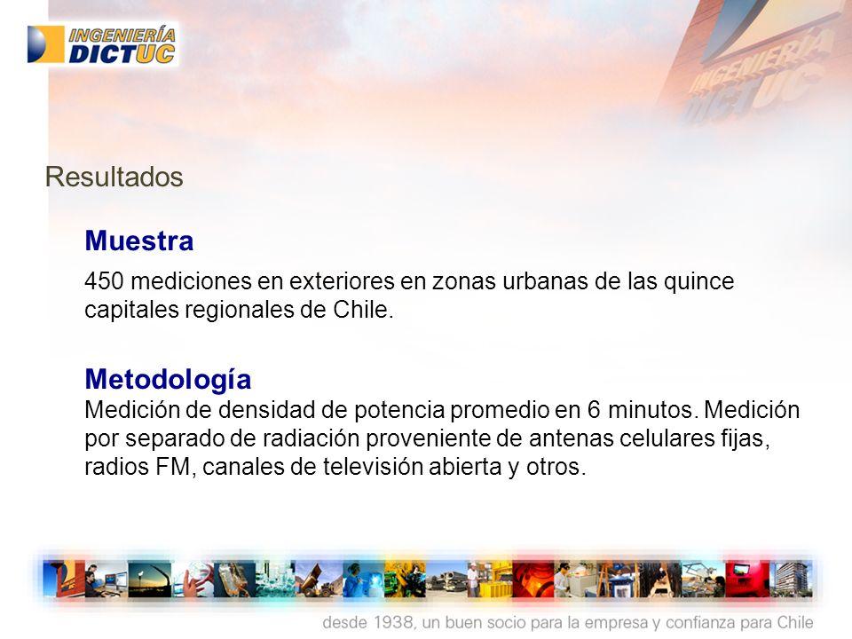 Resultados Muestra. 450 mediciones en exteriores en zonas urbanas de las quince capitales regionales de Chile.