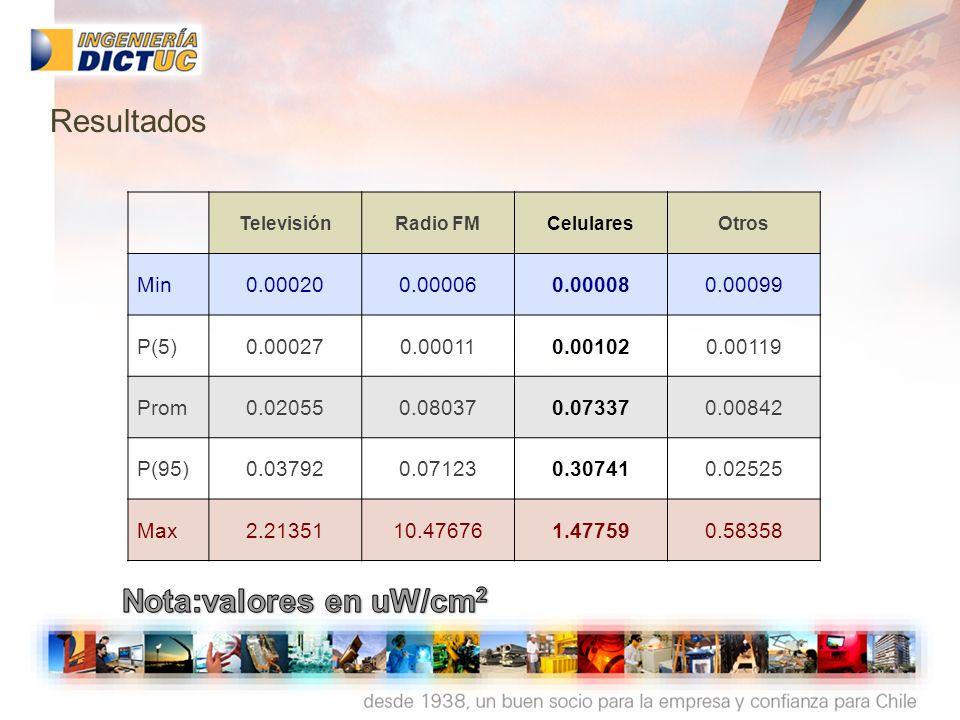 Resultados Nota:valores en uW/cm2 Min 0.00020 0.00006 0.00008 0.00099