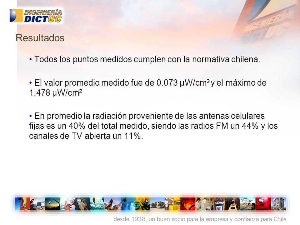 Resultados • Todos los puntos medidos cumplen con la normativa chilena. • El valor promedio medido fue de 0.073 µW/cm2 y el máximo de 1.478 µW/cm2.