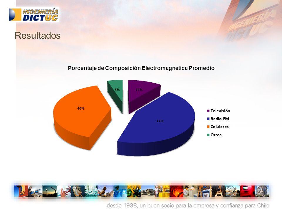 Porcentaje de Composición Electromagnética Promedio