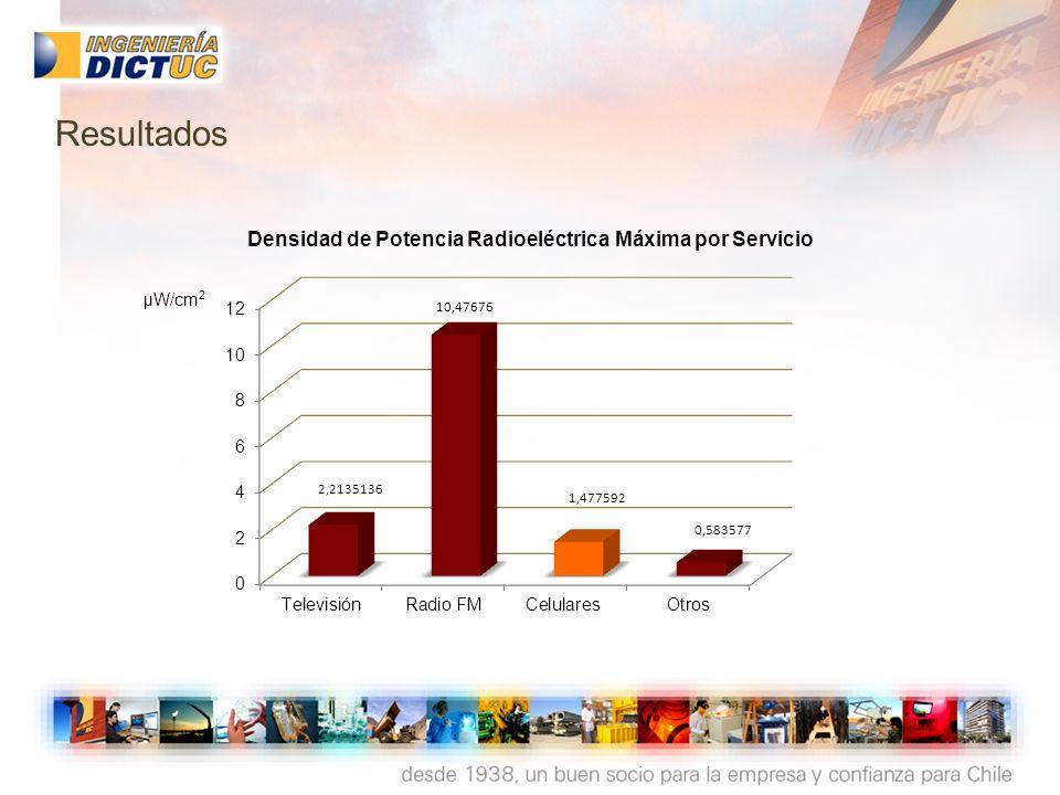 Densidad de Potencia Radioeléctrica Máxima por Servicio