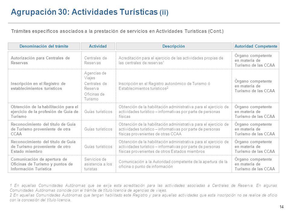 Agrupación 30: Actividades Turísticas (ii)