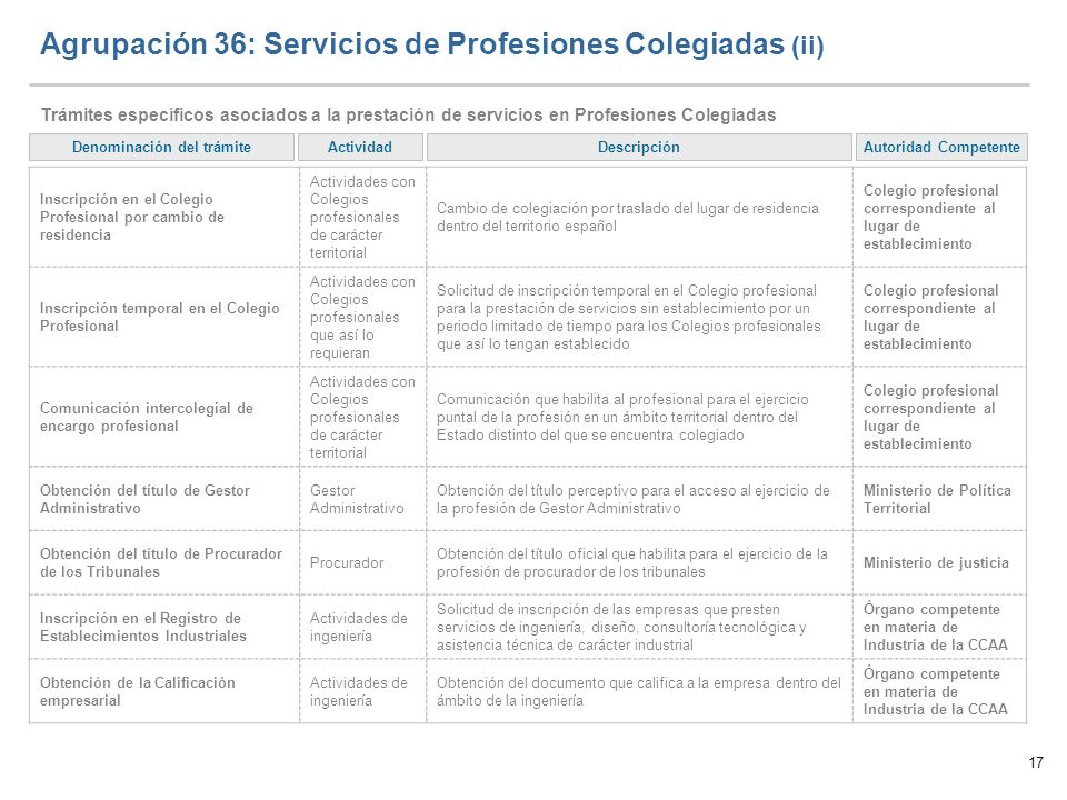 Agrupación 36: Servicios de Profesiones Colegiadas (ii)