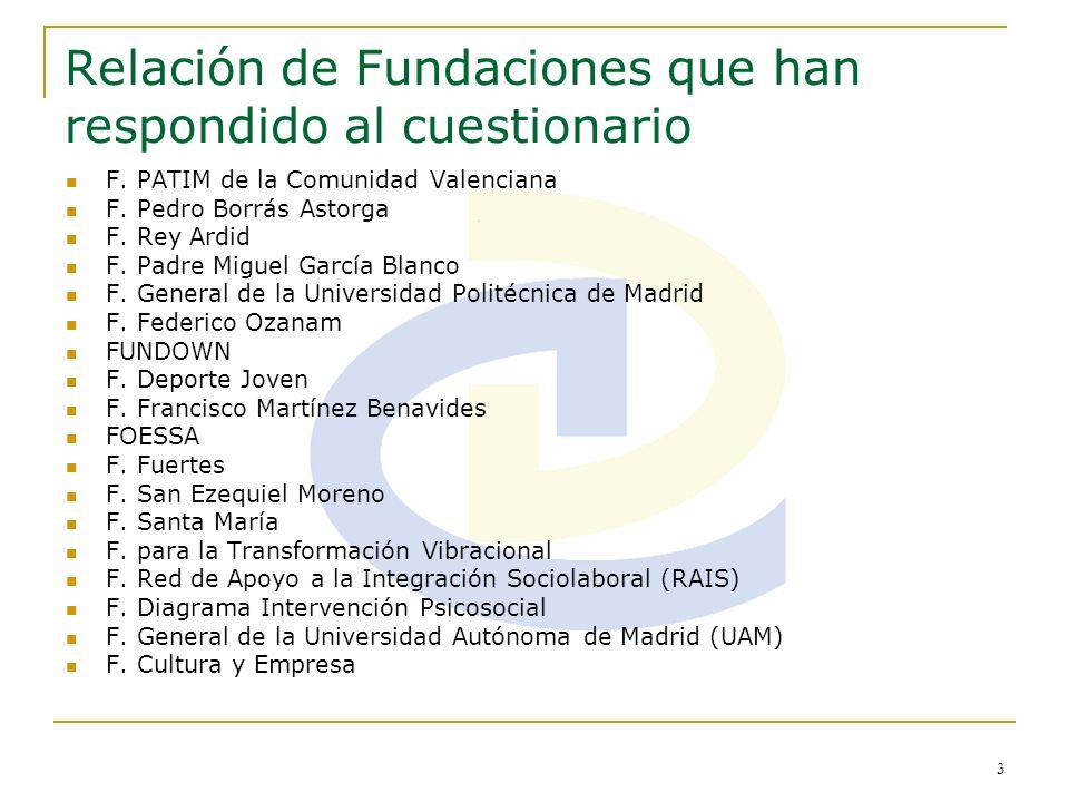 Relación de Fundaciones que han respondido al cuestionario