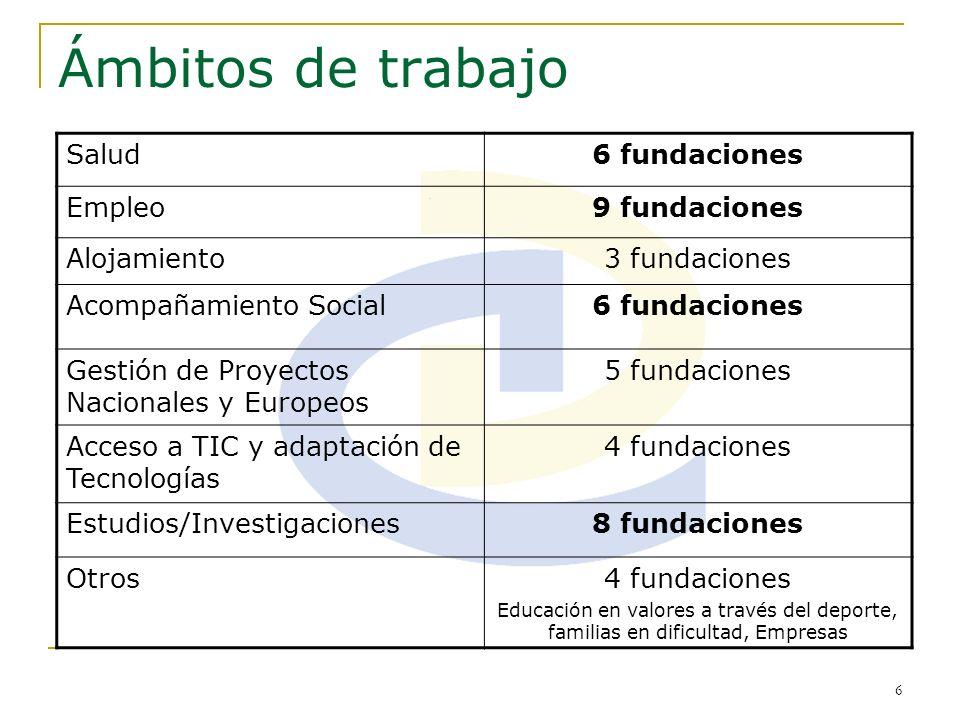 Ámbitos de trabajo Salud 6 fundaciones Empleo 9 fundaciones