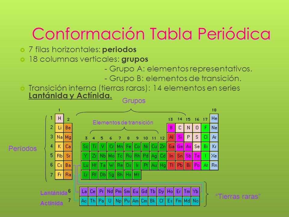 Propiedades peridicas de los elementos ppt video online descargar conformacin tabla peridica 6 elementos representativos grupo nombre configuracin urtaz Choice Image