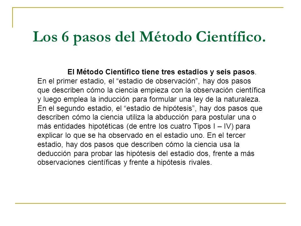 Los 6 pasos del Método Científico.