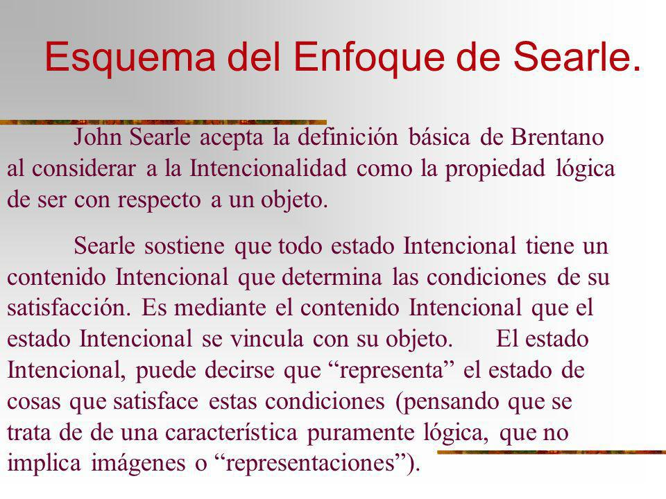 Esquema del Enfoque de Searle.