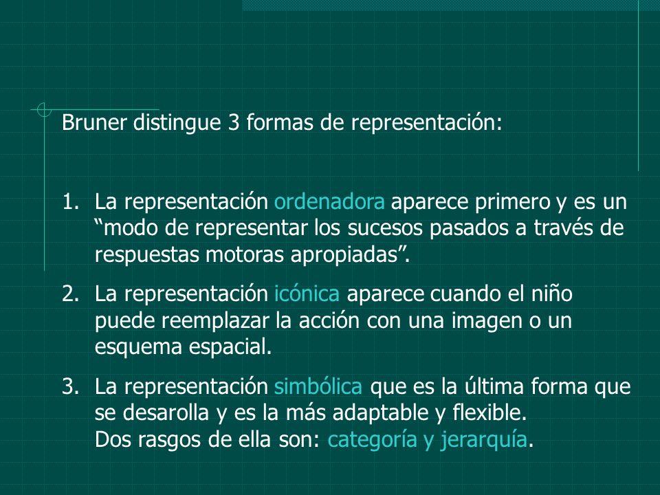 Bruner distingue 3 formas de representación: