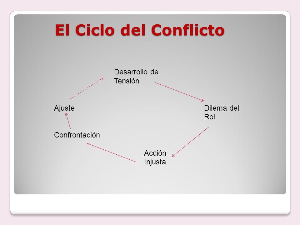 El Ciclo del Conflicto Desarrollo de Tensión Ajuste Dilema del Rol