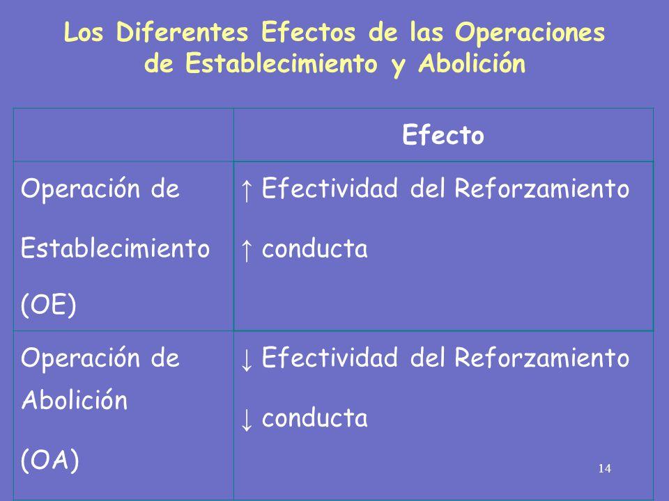 ↑ Efectividad del Reforzamiento ↑ conducta