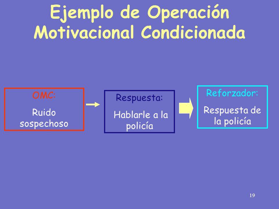Ejemplo de Operación Motivacional Condicionada