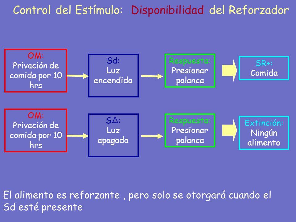 Control del Estímulo: Disponibilidad del Reforzador