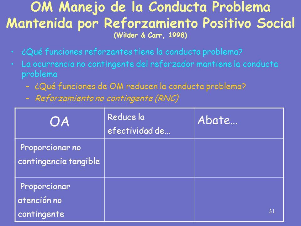 OM Manejo de la Conducta Problema Mantenida por Reforzamiento Positivo Social (Wilder & Carr, 1998)