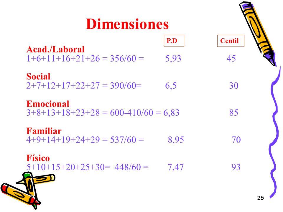 Dimensiones Acad./Laboral 1+6+11+16+21+26 = 356/60 = 5,93 45 Social