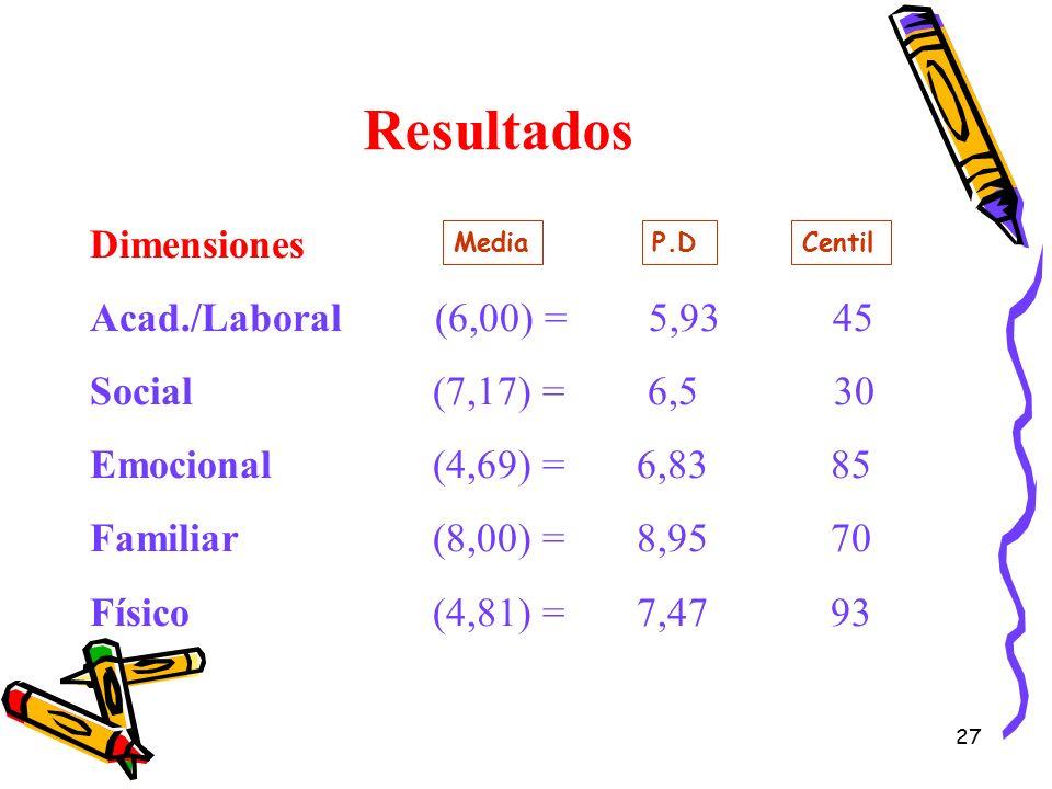 Resultados Dimensiones Acad./Laboral (6,00) = 5,93 45