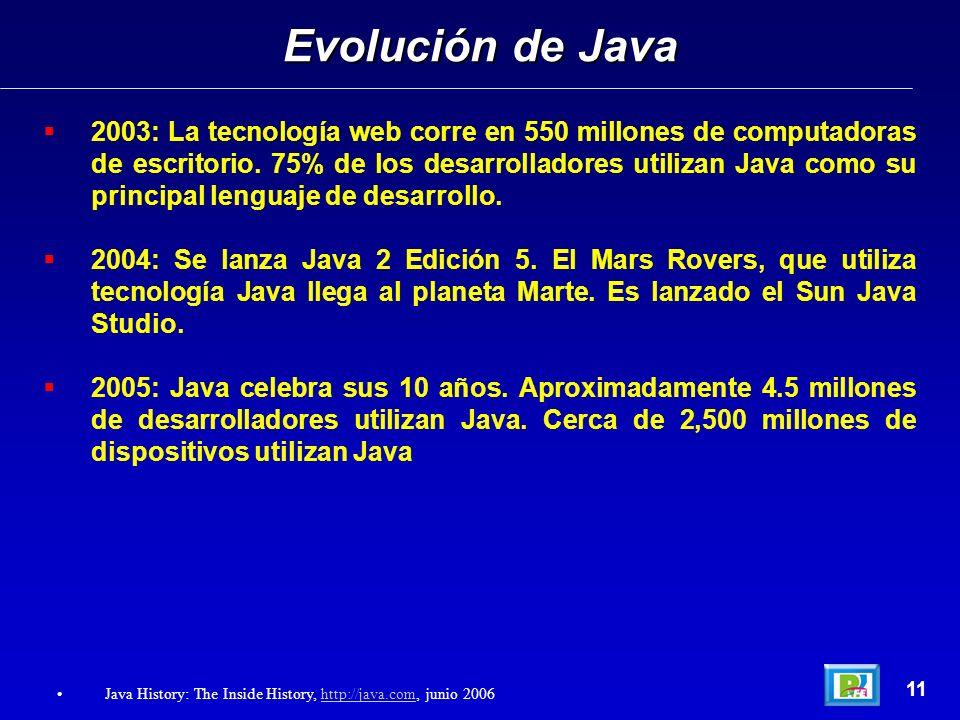 Evolución de Java