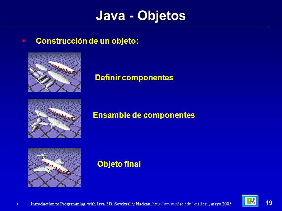 Java - Objetos Construcción de un objeto: Definir componentes