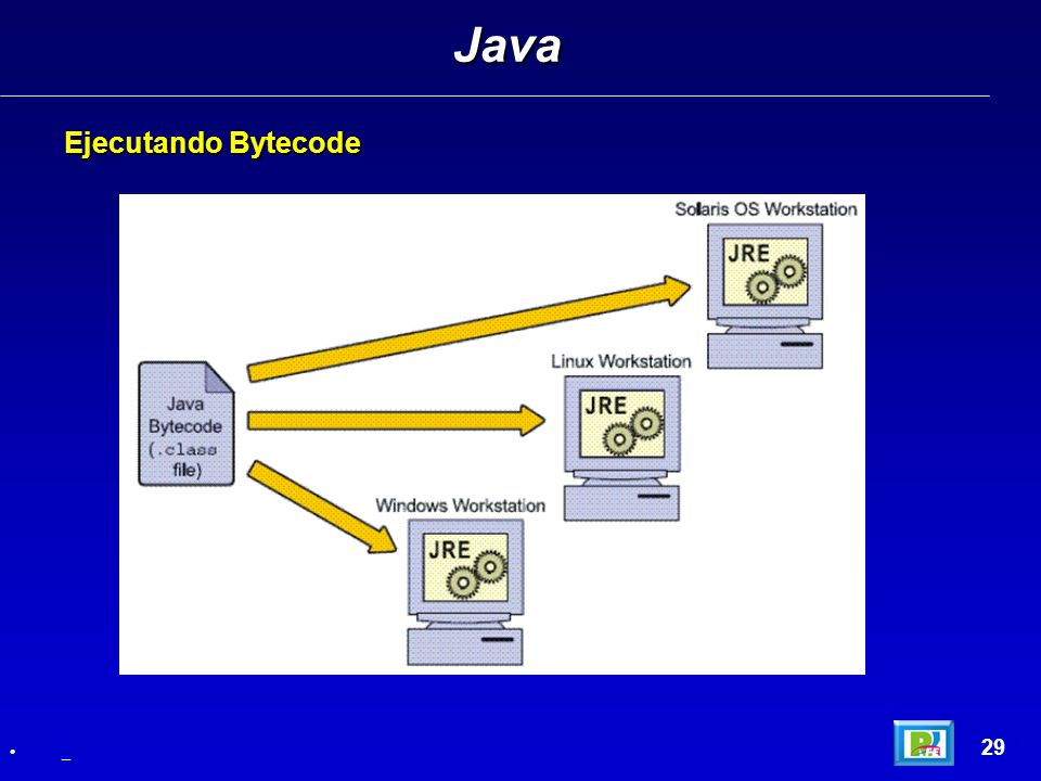 Java Ejecutando Bytecode 29 _
