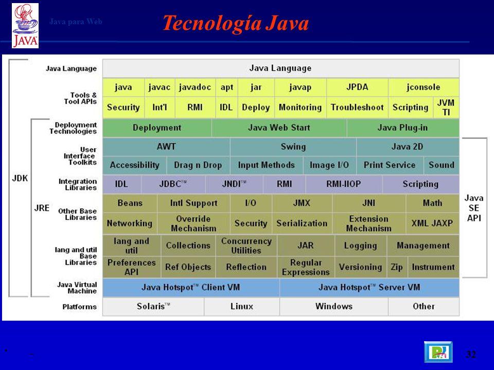 Tecnología Java Java para Web _ 32