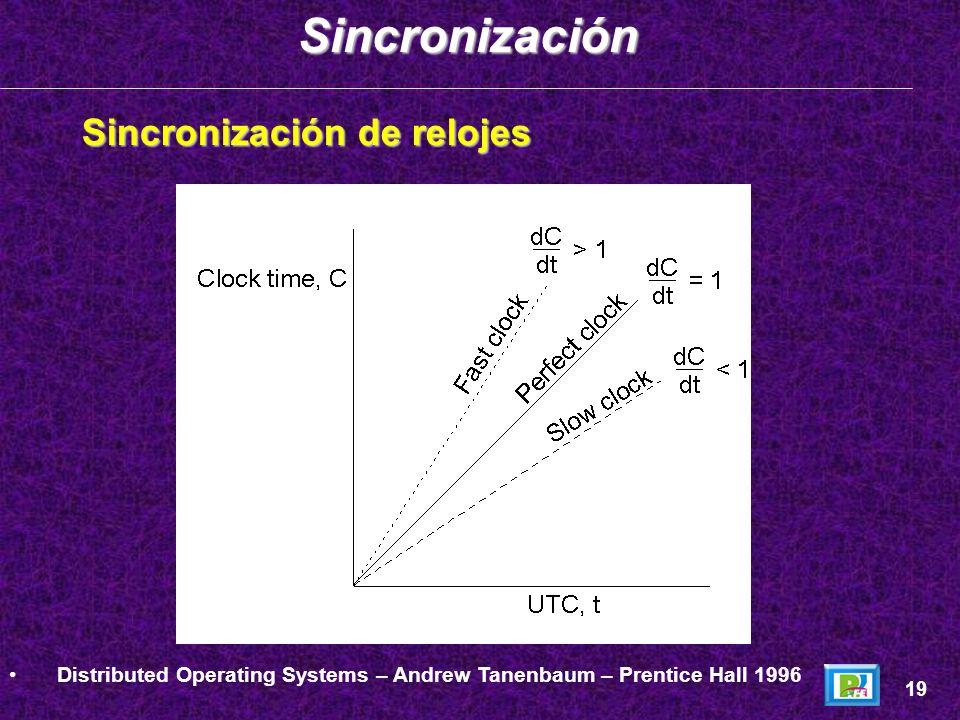 Sincronización Sincronización de relojes