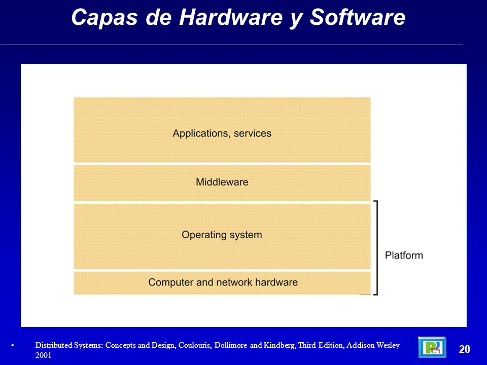 Capas de Hardware y Software