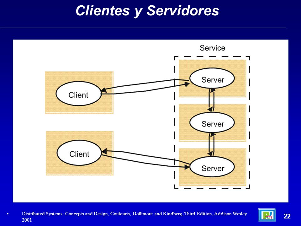 Clientes y ServidoresDistributed Systems: Concepts and Design, Coulouris, Dollimore and Kindberg, Third Edition, Addison Wesley 2001.