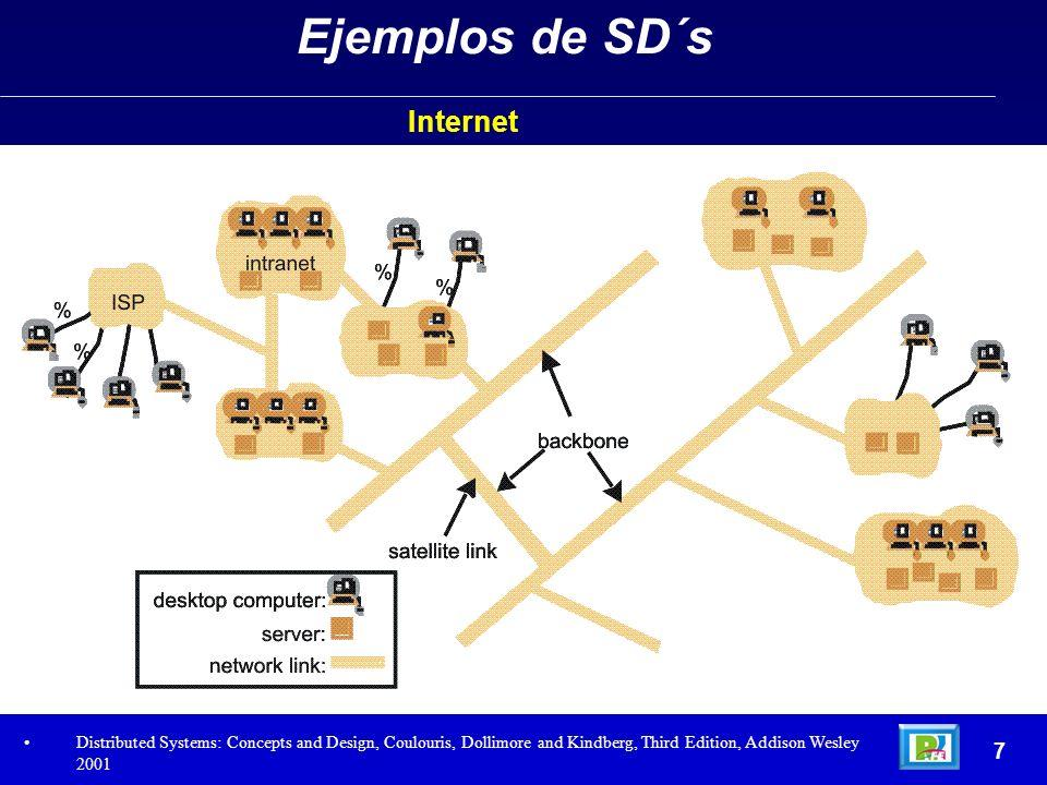 Ejemplos de SD´s Internet 7