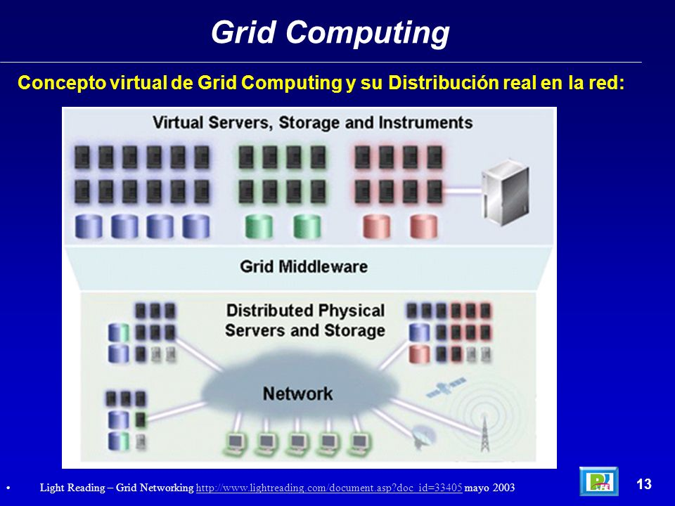 Grid Computing Concepto virtual de Grid Computing y su Distribución real en la red: 13.