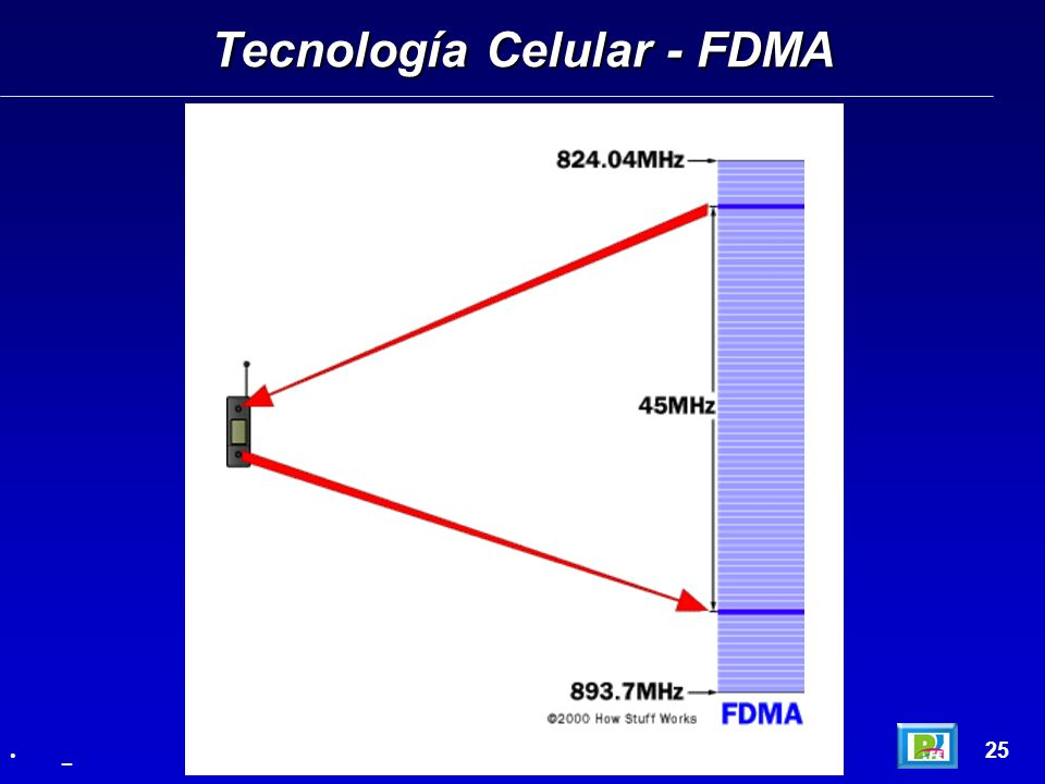 Tecnología Celular - FDMA