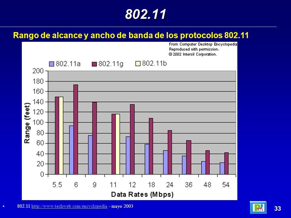 802.11 Rango de alcance y ancho de banda de los protocolos 802.11 33