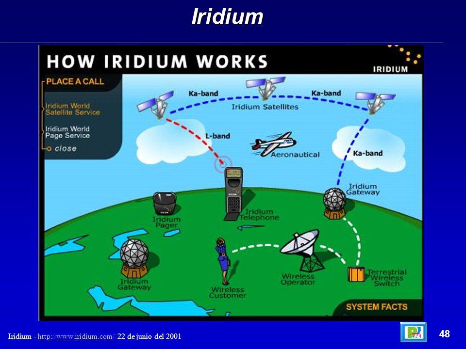 Iridium 48 Iridium - http://www.iridium.com/ 22 de junio del 2001