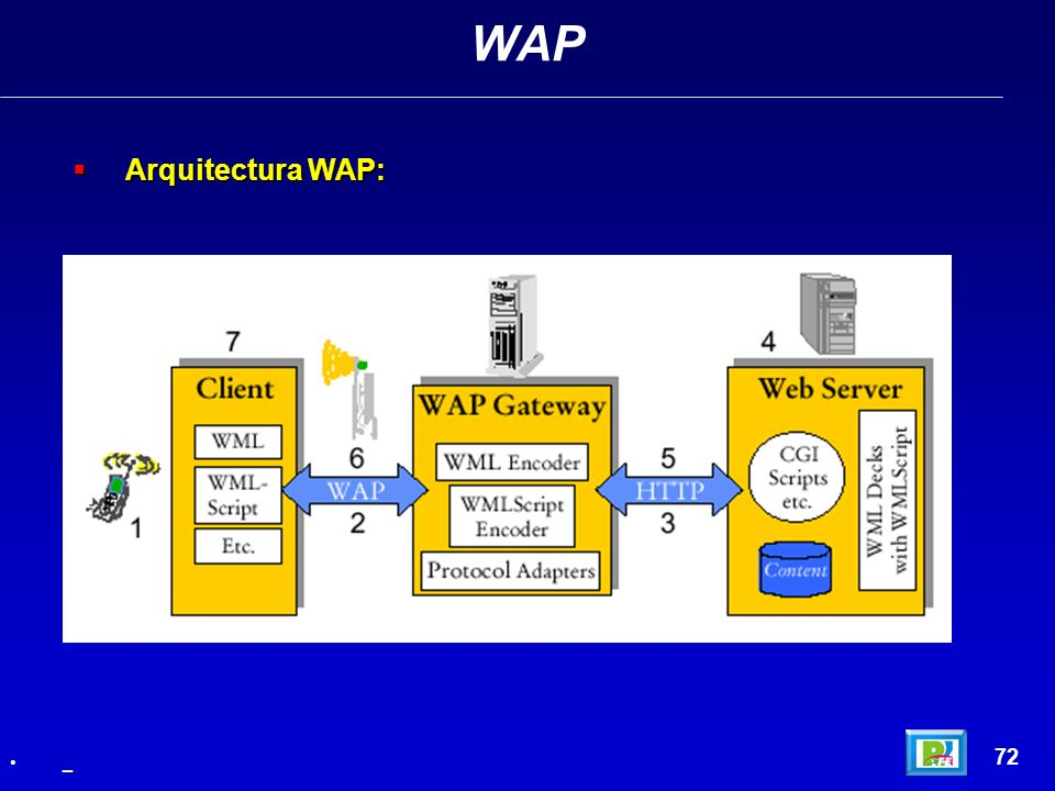 WAP Arquitectura WAP: 72 _