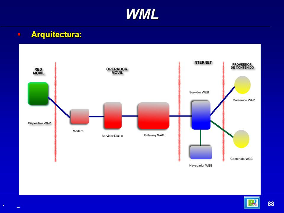 WML Arquitectura: 88 _
