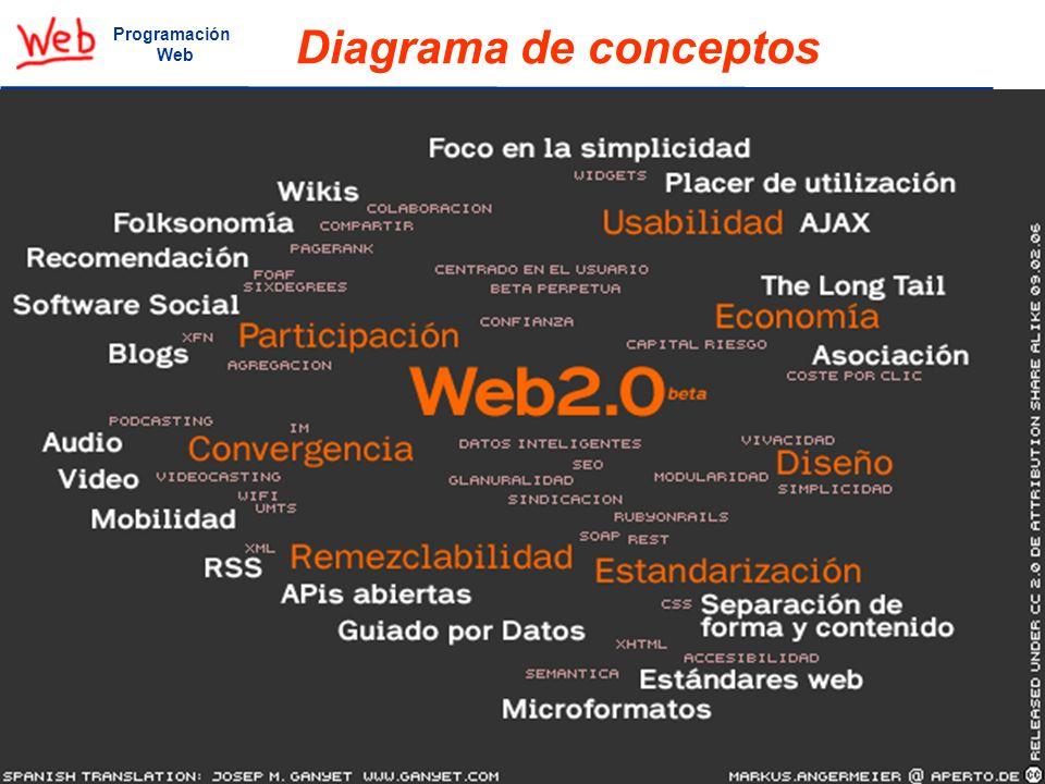 Diagrama de conceptos 30 Programación Web