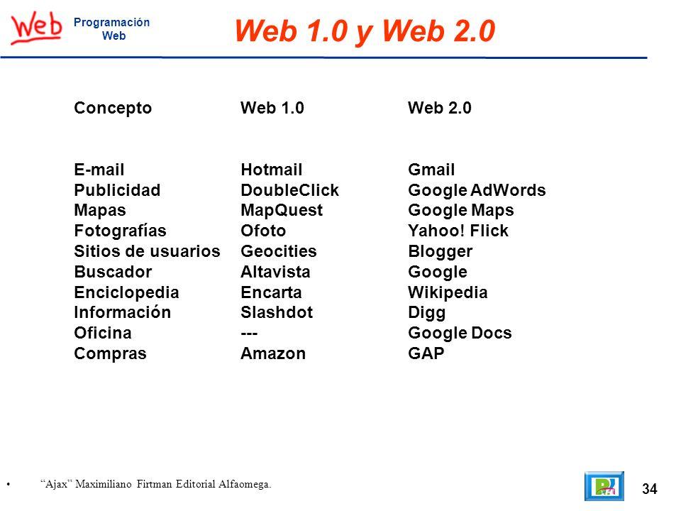 Web 1.0 y Web 2.0 Concepto Web 1.0 Web 2.0 E-mail Hotmail Gmail
