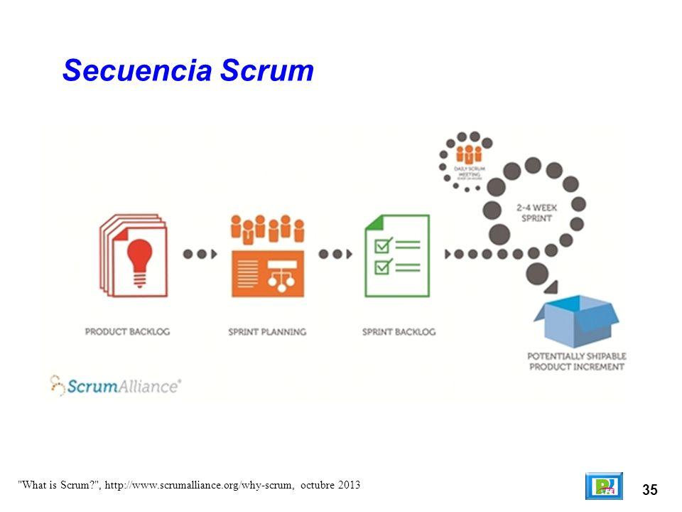 Secuencia Scrum What is Scrum , http://www.scrumalliance.org/why-scrum, octubre 2013 35