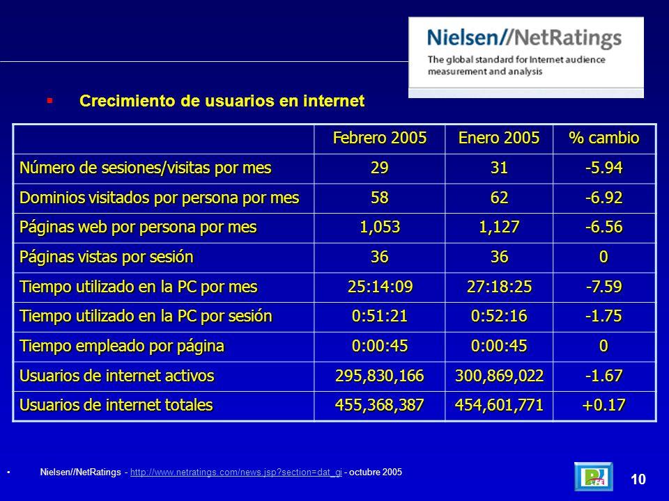 Crecimiento de usuarios en internet