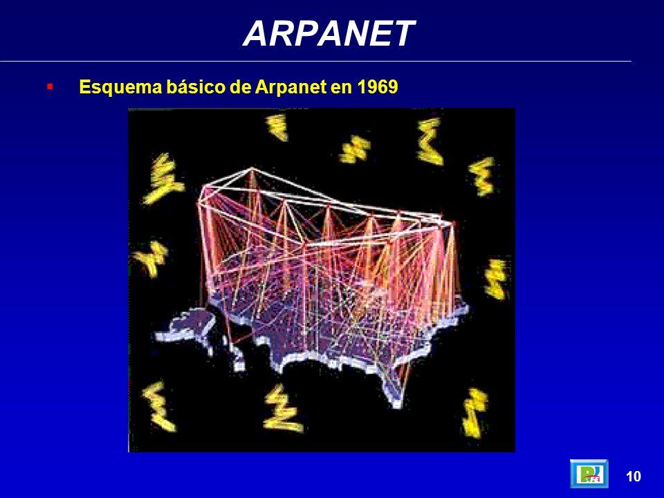 ARPANET Esquema básico de Arpanet en 1969 10